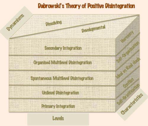 Dabrowski's TPD diagram
