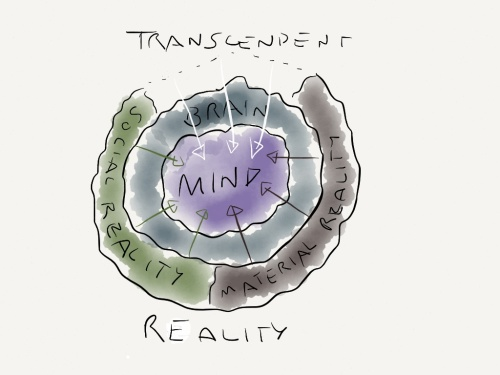 mind diagram with transcend