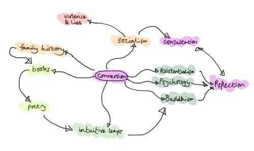 My story mindmap