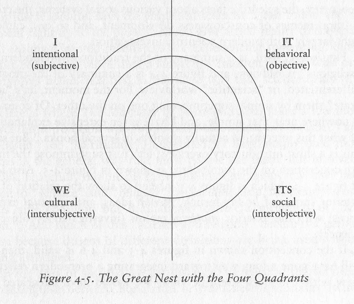 Book review 13 theory of everything quadrants holons and kw 4 quadrants brief ccuart Images