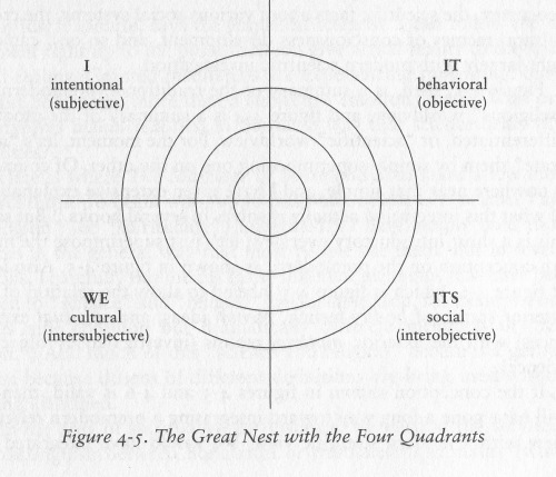 KW 4 Quadrants brief