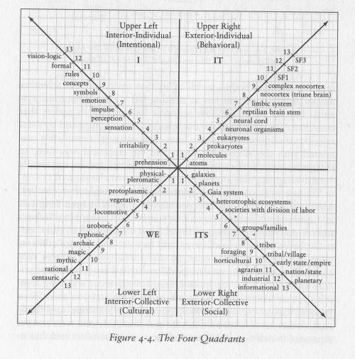 KW 4 Quadrants full