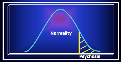 Graph of the Model that states Psychosis is on a continuum with Normal Functioning (Source: The route to psychosis by Dr Emmanuelle Peters)
