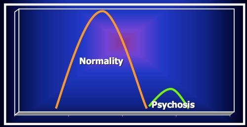Graph of the Model that states Psychosis is Distinct for Normal Functioning (Source: The route to psychosis by Dr Emmanuelle Peters)