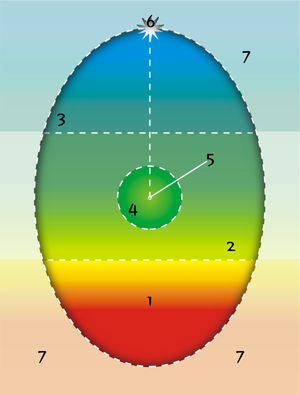 300px-psychosynthesis-egg-diagram_color