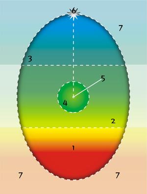300px-psychosynthesis-egg-diagram_color
