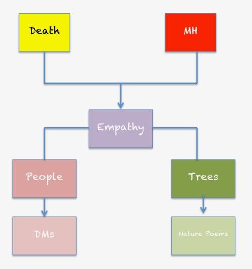 Mew Diagram